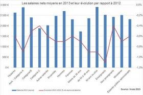 Les salaires nets moyens en 2013 et leur évolution par rapport à 2012 {JPEG}