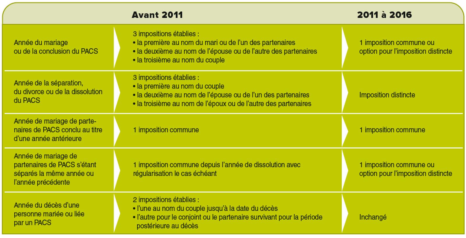 Declaration D Impot Situation Familiale Force Ouvriere