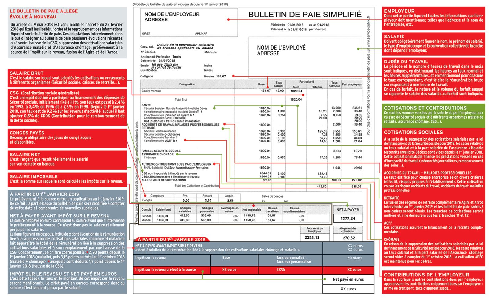 b2a1ef13b4d Le bulletin de paie allégé évolue à nouveau - Force Ouvrière